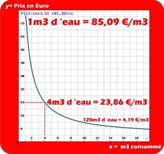 graphique prix de l'eau en fonction de la consommation