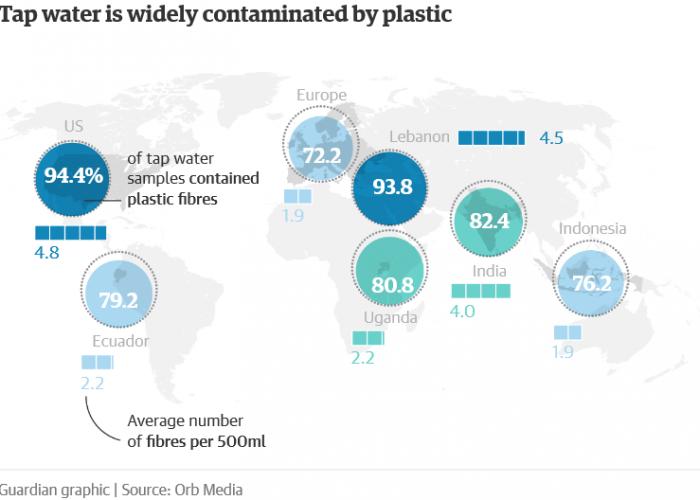 eau du robinet contaminé par des micro-plastiques